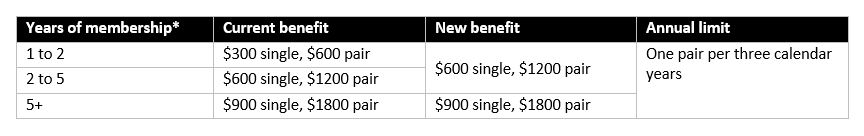 Hearing aid loyalty limit